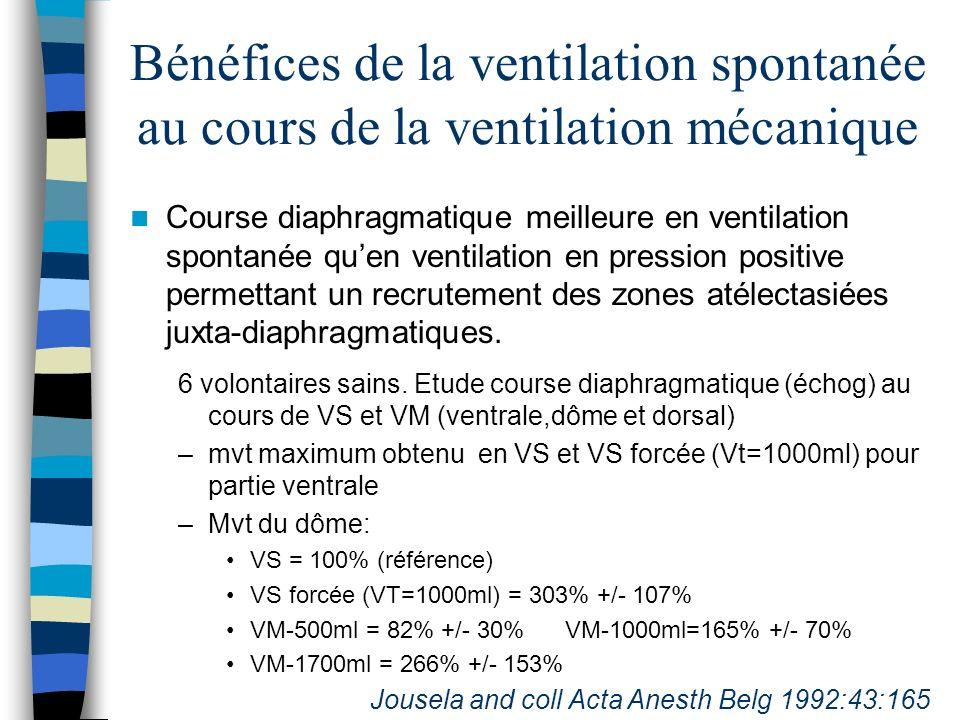 Effet de la VS au cours de lAPRV et BIPAP Amélioration des rapports V/Q au cours de cycles spontanés avec le mode BIPAP comparé à la ventilation spontanée (PSV) dans des modèles canins dALI induit par acide oléique 12 chiens, PSV ou BIPAP PaO2: 61+/- 2 (PSV) vs 78 +/- 3 mm Hg (BIPAP) (p<0,01) Diminution de 17 +/- 3% (p<0,01) des unités shuntées (VA/Q<0,05) et augmentation de 15 +/- 3% des unités VA/Q normales (0,1<VA/Q<10) Putensen and coll Am J Respir Crit Care Med 1994:150:101-108