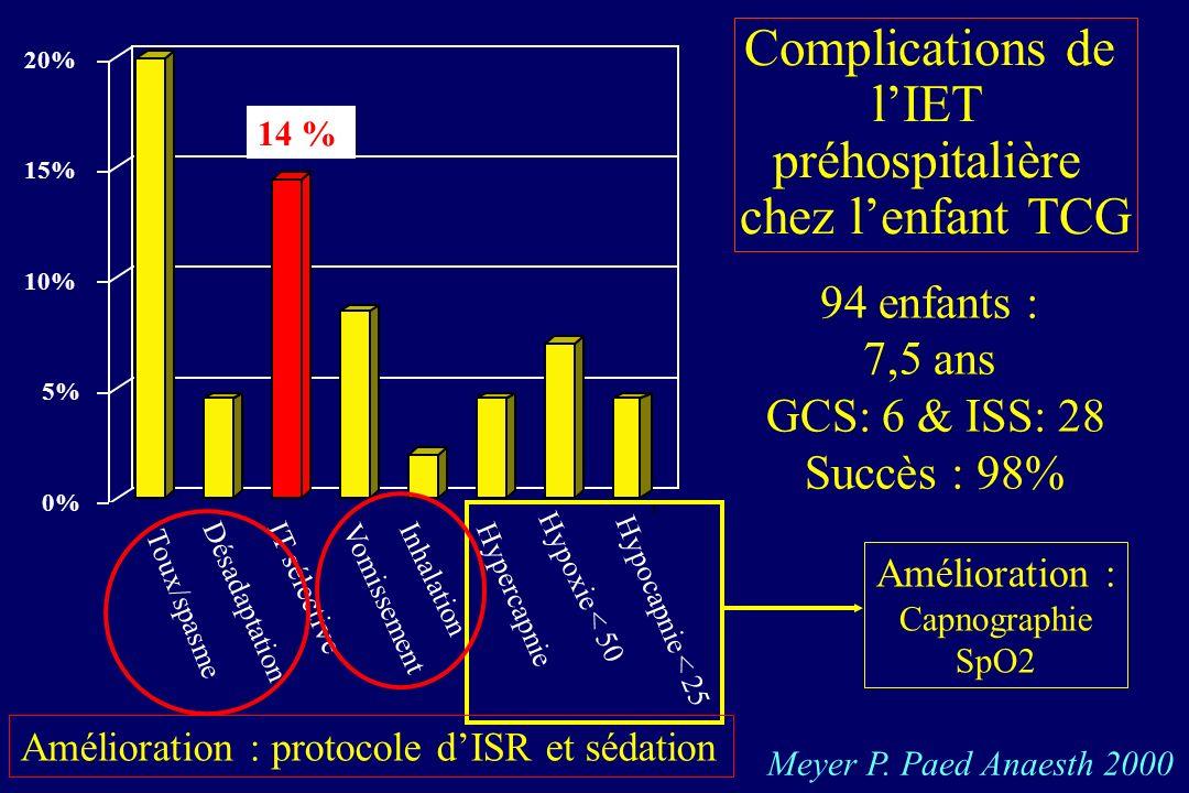 Intubation en urgence des enfants traumatisés Etude rétrospective sur 60 enfants polytraumatisés Nakayama DK. Ann Surg 1992, 216 : 205. 0 5 10 15 20 2