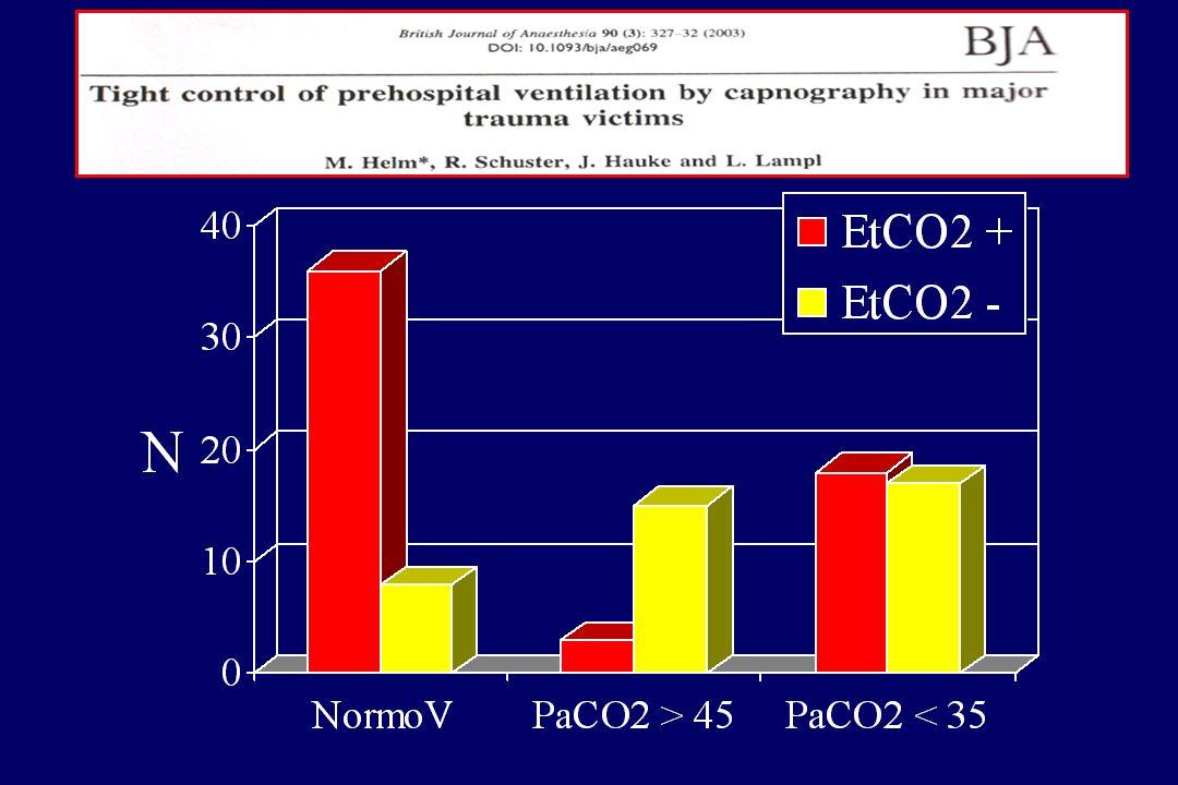 0% 5% 10% 15% 20% Toux/spasme Désadaptation IT sélective Vomissement Inhalation Hypercapnie Hypoxie < 50 Hypocapnie < 25 Complications de lIET préhosp