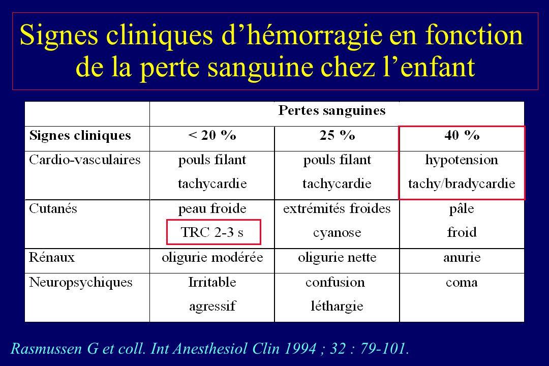 Intubation des enfants traumatisés : Induction en séquence rapide Sauf si ACR, instabilité HD ou intubation difficile Etomidate : 0,2-0,4 mg/kg si > 2