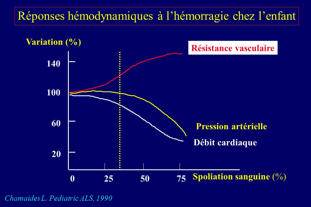 Signes cliniques dhémorragie en fonction de la perte sanguine chez lenfant Rasmussen G et coll. Int Anesthesiol Clin 1994 ; 32 : 79-101.