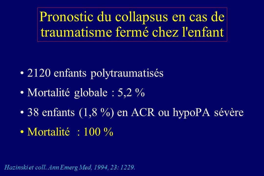 Réponses hémodynamiques à lhémorragie chez lenfant Chamaides L. Pediatric ALS, 1990 Résistance vasculaire Débit cardiaque Pression artérielle 140 100