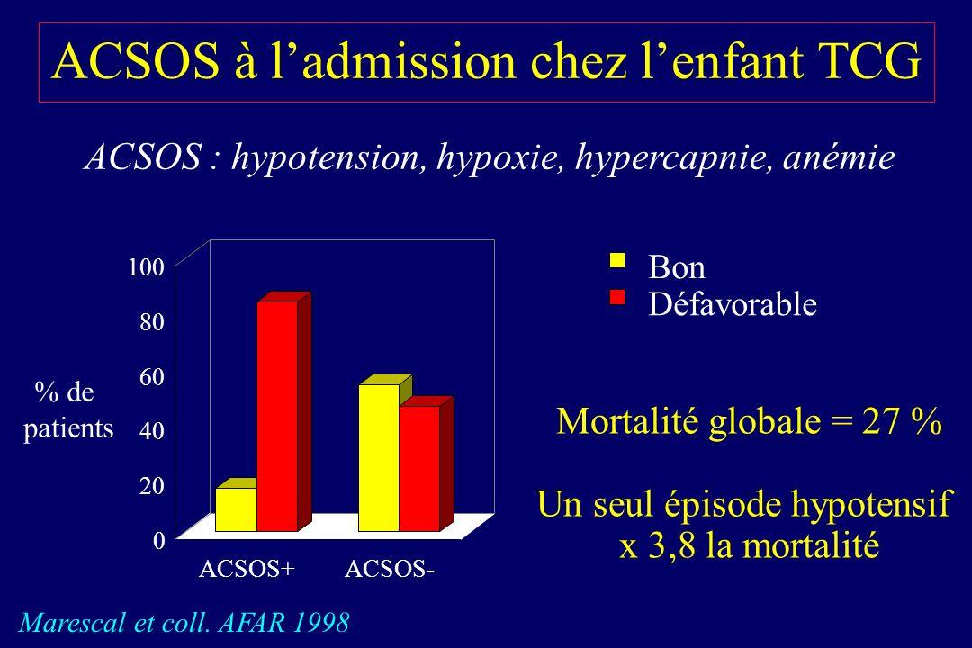 ACSOS à ladmission chez lenfant TCG ACSOS : hypotension, hypoxie, hypercapnie, anémie Marescal et coll.