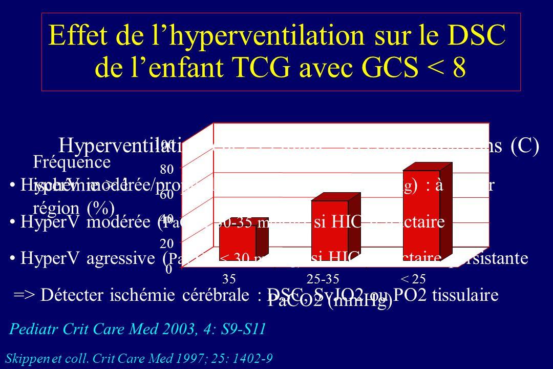 Maintien de la PPC Maintenir de la PAM – Euvolémie (C) – Vasopresseur Pediatr Crit Care Med 2003, 4: S9-S11 Traiter HIC > 20 mmHg – Hyperventilation –