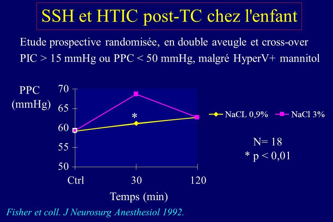 Effet de lhyperventilation sur le DSC de lenfant TCG avec GCS < 8 Skippen et coll. Crit Care Med 1997; 25: 1402-9 0 20 40 60 80 100 Fréquence ischémie