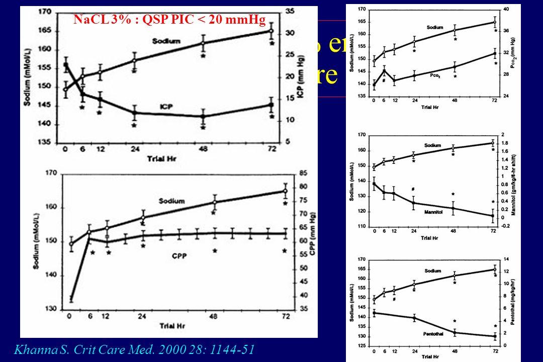 SSH et HTIC post-TC chez l'enfant Etude prospective randomisée, en double aveugle et cross-over PIC > 15 mmHg ou PPC < 50 mmHg, malgré HyperV+ mannito