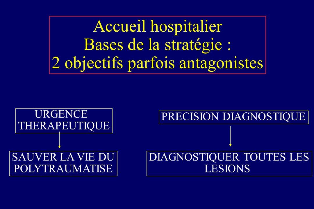Évaluation du polytraumatisé à ladmission Systématique - Rx de rachis cervical (P), thorax (F), ASP-Bassin (+ contraste) - Échographie abdominale - Pr