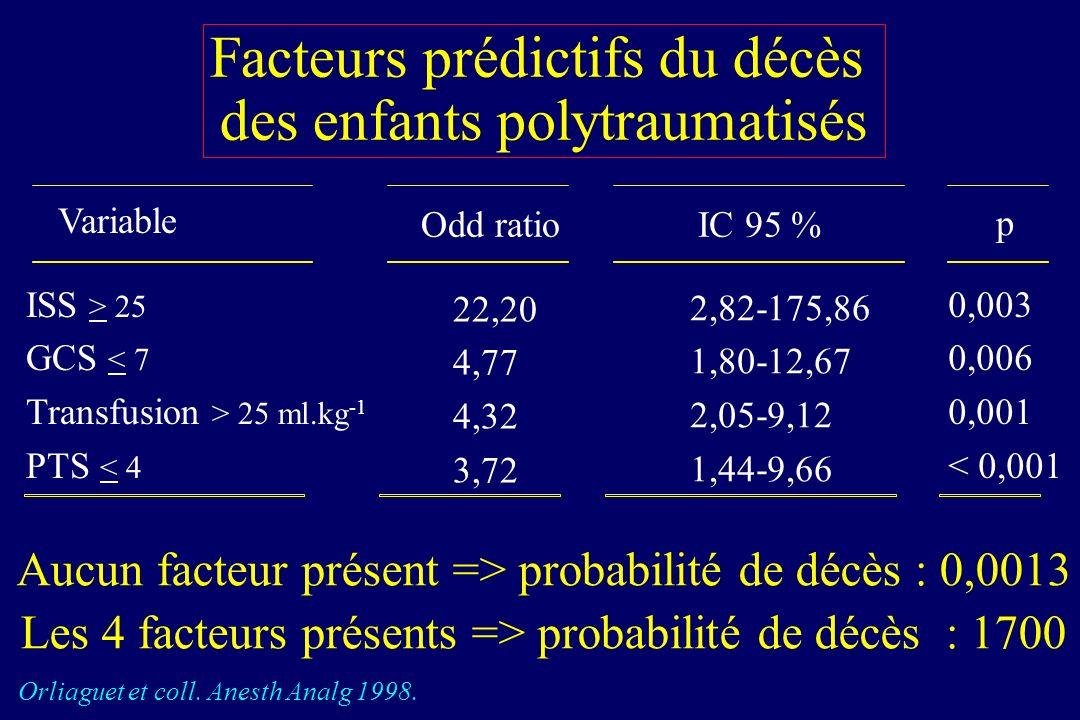 Interventions chirurgicales dans les 6 heures chez lenfant Interventions Orthopédie : 75% Neurochirurgie : 15% Viscérale: 10% OUINON 29% 71% ouinon %