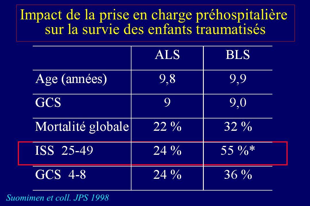 Pronostic du collapsus en cas de traumatisme fermé chez l enfant 2120 enfants polytraumatisés Mortalité globale : 5,2 % 38 enfants (1,8 %) en ACR ou hypoPA sévère Mortalité : 100 % Hazinski et coll.