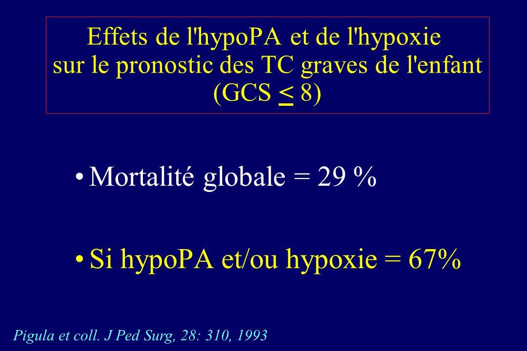 Effets de l hypoPA et de l hypoxie sur le pronostic des TC graves de l enfant (GCS < 8) Mortalité globale = 29 % Si hypoPA et/ou hypoxie = 67% Pigula et coll.