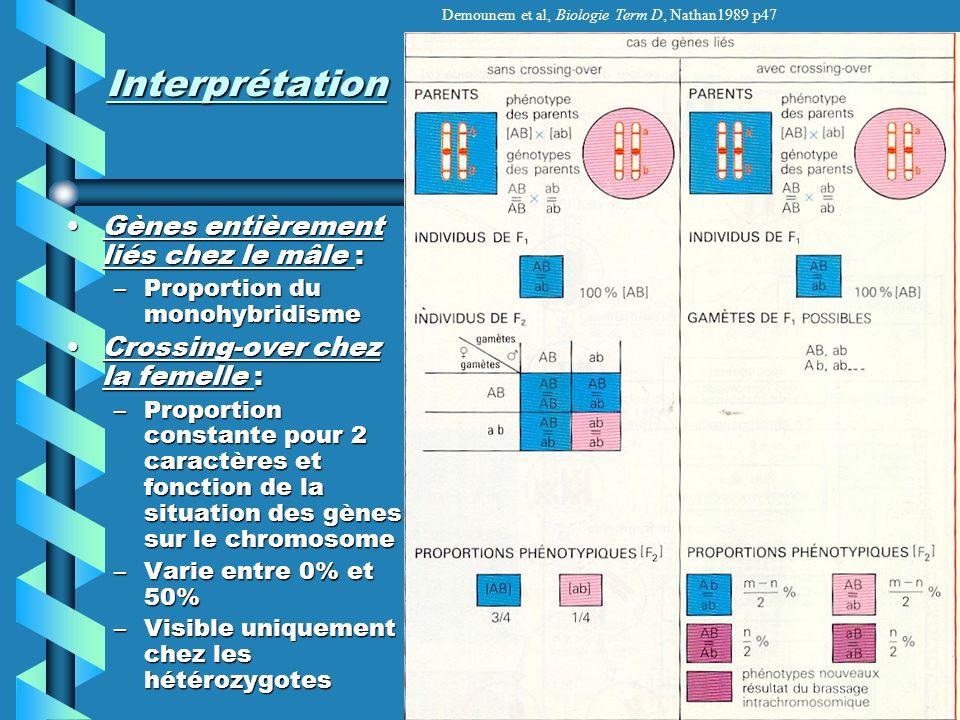 Interprétation Gènes entièrement liés chez le mâle :Gènes entièrement liés chez le mâle : –Proportion du monohybridisme Crossing-over chez la femelle :Crossing-over chez la femelle : –Proportion constante pour 2 caractères et fonction de la situation des gènes sur le chromosome –Varie entre 0% et 50% –Visible uniquement chez les hétérozygotes Demounem et al, Biologie Term D, Nathan1989 p47