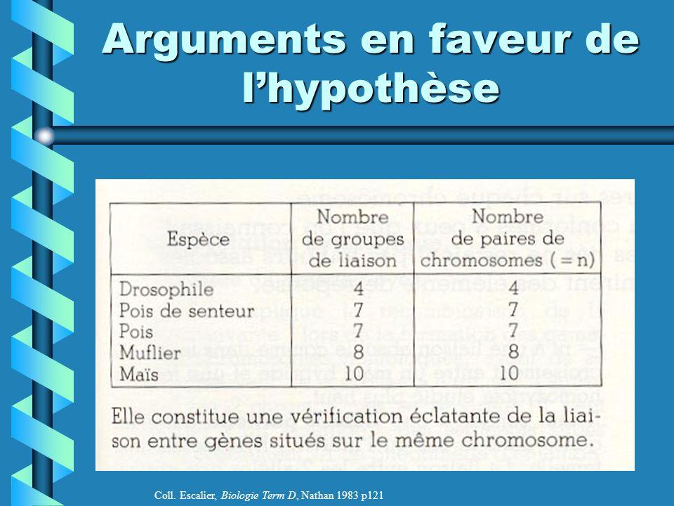 Arguments en faveur de lhypothèse Coll. Escalier, Biologie Term D, Nathan 1983 p121