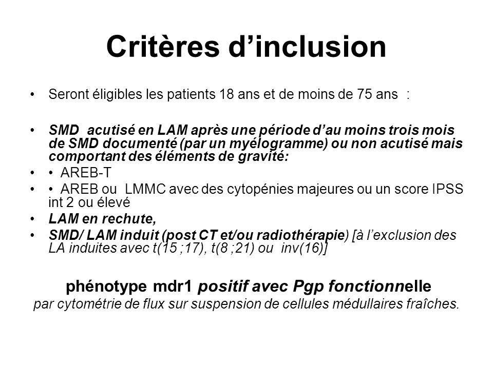 Critères dinclusion Seront éligibles les patients 18 ans et de moins de 75 ans : SMD acutisé en LAM après une période dau moins trois mois de SMD documenté (par un myélogramme) ou non acutisé mais comportant des éléments de gravité: AREB-T AREB ou LMMC avec des cytopénies majeures ou un score IPSS int 2 ou élevé LAM en rechute, SMD/ LAM induit (post CT et/ou radiothérapie) [à lexclusion des LA induites avec t(15 ;17), t(8 ;21) ou inv(16)] phénotype mdr1 positif avec Pgp fonctionnelle par cytométrie de flux sur suspension de cellules médullaires fraîches.