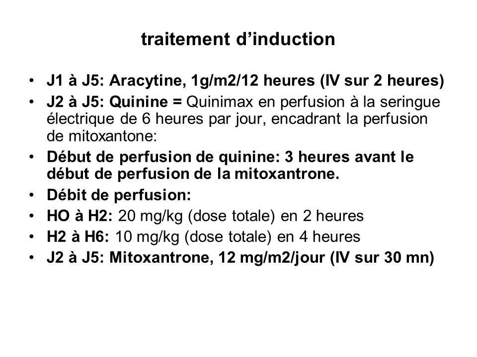 traitement dinduction J1 à J5: Aracytine, 1g/m2/12 heures (IV sur 2 heures) J2 à J5: Quinine = Quinimax en perfusion à la seringue électrique de 6 heures par jour, encadrant la perfusion de mitoxantone: Début de perfusion de quinine: 3 heures avant le début de perfusion de la mitoxantrone.