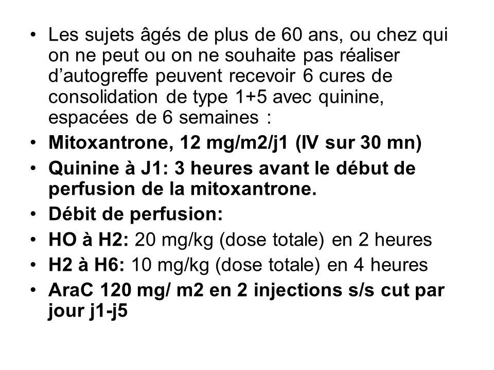 Les sujets âgés de plus de 60 ans, ou chez qui on ne peut ou on ne souhaite pas réaliser dautogreffe peuvent recevoir 6 cures de consolidation de type 1+5 avec quinine, espacées de 6 semaines : Mitoxantrone, 12 mg/m2/j1 (IV sur 30 mn) Quinine à J1: 3 heures avant le début de perfusion de la mitoxantrone.