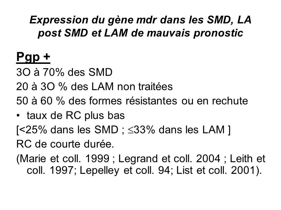 Expression du gène mdr dans les SMD, LA post SMD et LAM de mauvais pronostic Pgp + 3O à 70% des SMD 20 à 3O % des LAM non traitées 50 à 60 % des formes résistantes ou en rechute taux de RC plus bas [<25% dans les SMD ; 33% dans les LAM ] RC de courte durée.