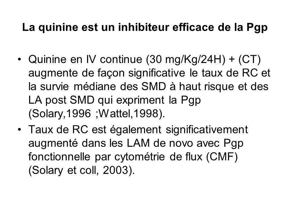 La quinine est un inhibiteur efficace de la Pgp Quinine en IV continue (30 mg/Kg/24H) + (CT) augmente de façon significative le taux de RC et la survie médiane des SMD à haut risque et des LA post SMD qui expriment la Pgp (Solary,1996 ;Wattel,1998).
