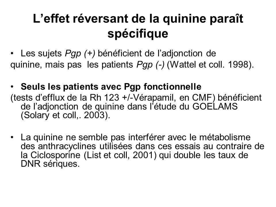 Leffet réversant de la quinine paraît spécifique Les sujets Pgp (+) bénéficient de ladjonction de quinine, mais pas les patients Pgp (-) (Wattel et co
