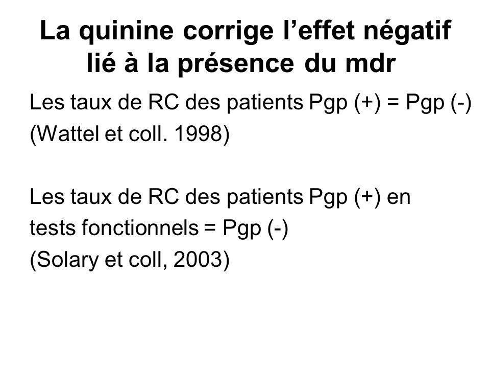 La quinine corrige leffet négatif lié à la présence du mdr Les taux de RC des patients Pgp (+) = Pgp (-) (Wattel et coll. 1998) Les taux de RC des pat
