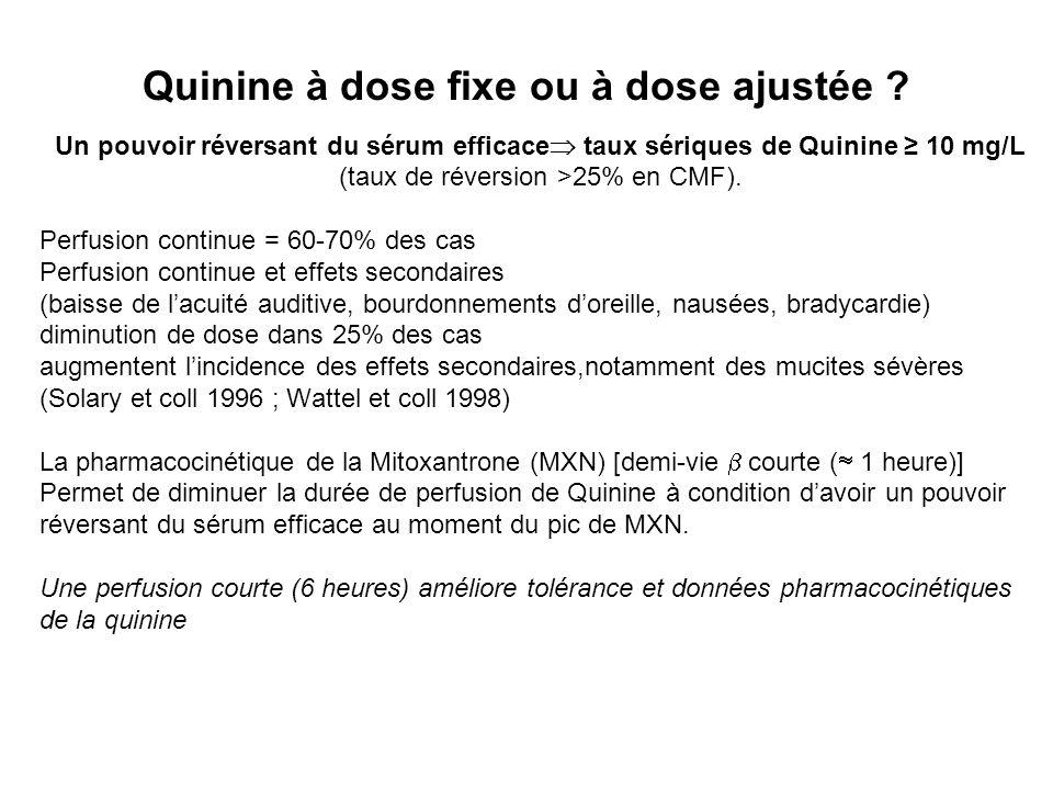 Quinine à dose fixe ou à dose ajustée ? Un pouvoir réversant du sérum efficace taux sériques de Quinine 10 mg/L (taux de réversion >25% en CMF). Perfu
