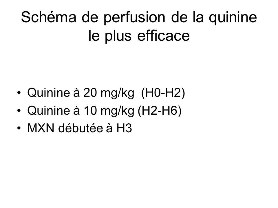 Schéma de perfusion de la quinine le plus efficace Quinine à 20 mg/kg (H0-H2) Quinine à 10 mg/kg (H2-H6) MXN débutée à H3