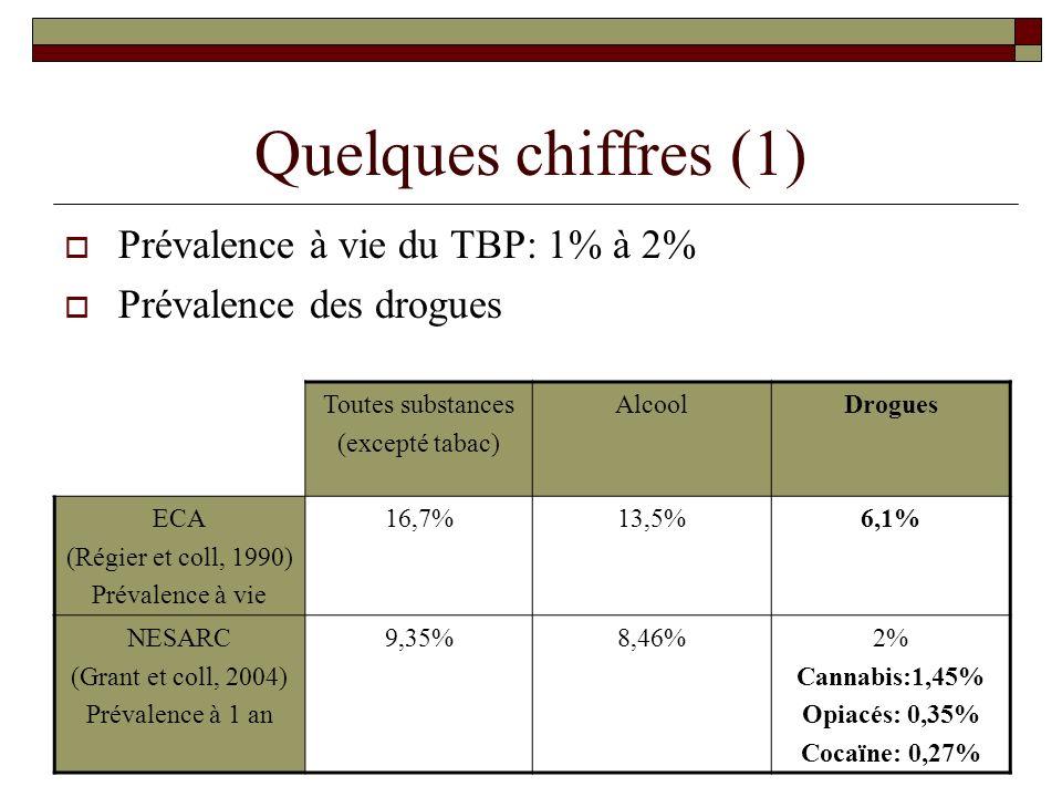 Quelques chiffres (1) Prévalence à vie du TBP: 1% à 2% Prévalence des drogues Toutes substances (excepté tabac) AlcoolDrogues ECA (Régier et coll, 199
