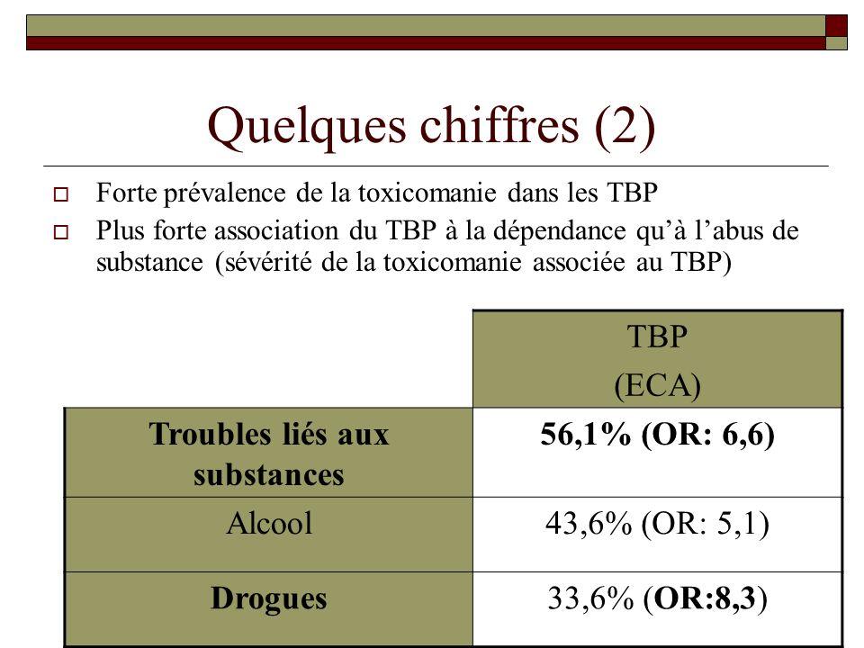 Quelques chiffres (2) Forte prévalence de la toxicomanie dans les TBP Plus forte association du TBP à la dépendance quà labus de substance (sévérité d