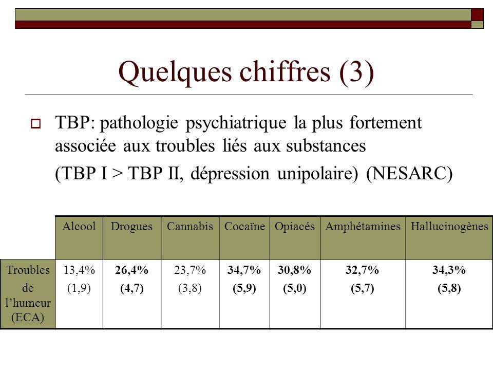 Quelques chiffres (3) TBP: pathologie psychiatrique la plus fortement associée aux troubles liés aux substances (TBP I > TBP II, dépression unipolaire