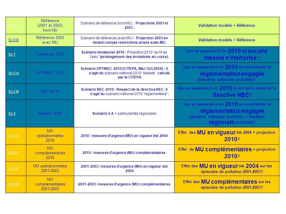Sc 0 A Référence (2001 et 2003) hors MU Scénario de référence (hors MU). Projections 2001 et 2003. Validation modèle + Référence Sc 0 B Référence 2003
