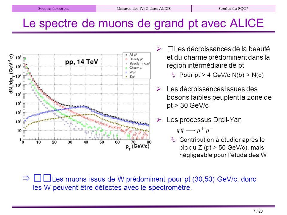 Spectre de muonsMesures des W/Z dans ALICESondes du PQG.