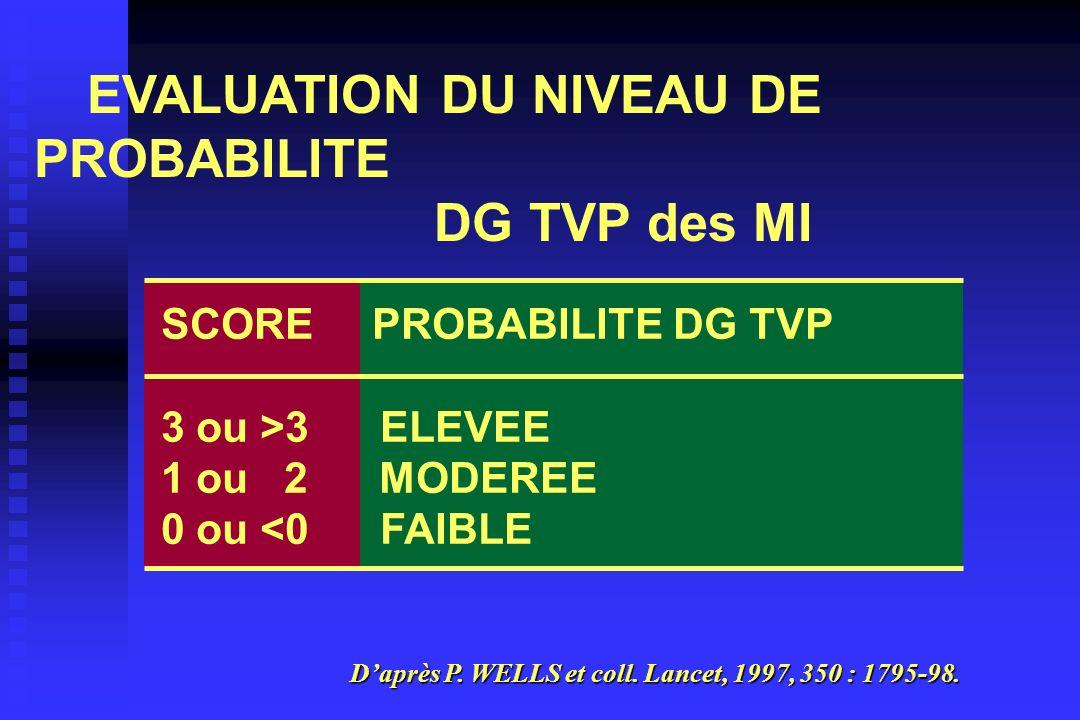 EVALUATION DU NIVEAU DE PROBABILITE DG TVP des MI SCORE PROBABILITE DG TVP 3 ou >3 ELEVEE 1 ou 2 MODEREE 0 ou <0 FAIBLE Daprès P. WELLS et coll. Lance