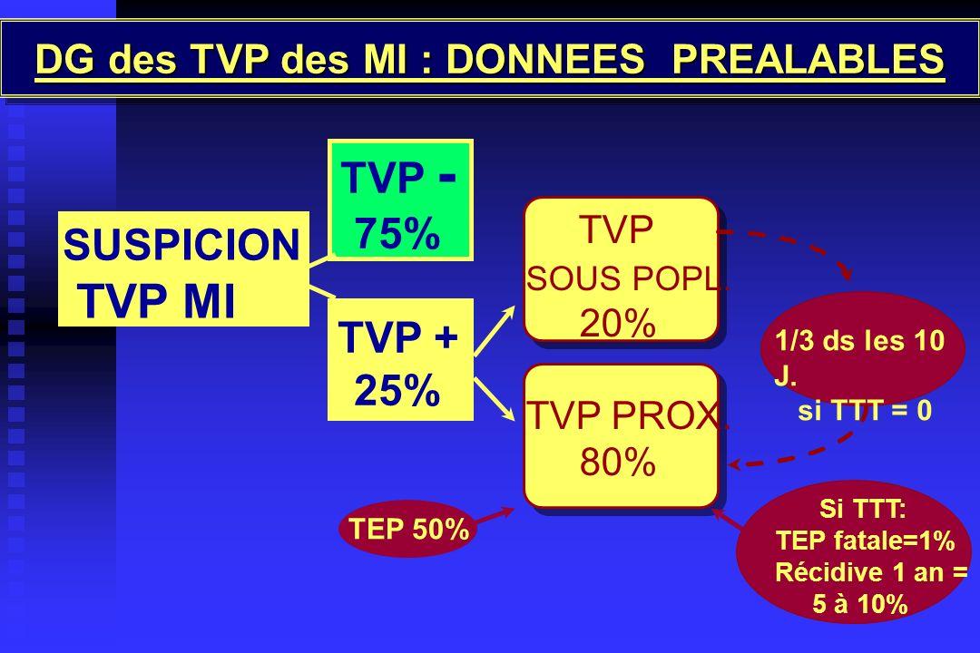 DG des TVP des MI : DONNEES PREALABLES TEP 50% SUSPICION TVP MI TVP - 75% TVP + 25% TVP SOUS POPL. 20% TVP PROX. 80% 1/3 ds les 10 J. si TTT = 0 Si TT