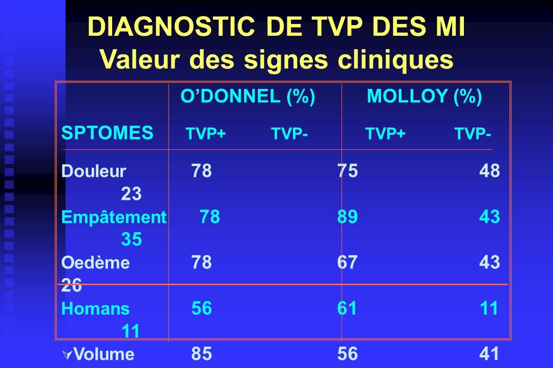 ODONNEL (%) MOLLOY (%) SPTOMES TVP+ TVP- TVP+TVP- Douleur 78 75 48 23 Empâtement 78 89 43 35 Oedème 78 67 43 26 Homans 56 61 11 11 Volume 85 56 41 39