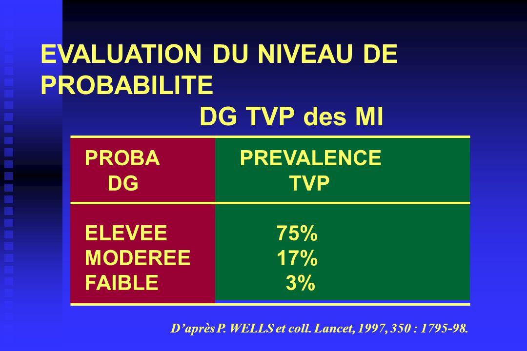 EVALUATION DU NIVEAU DE PROBABILITE DG TVP des MI PROBA PREVALENCE DG TVP ELEVEE 75% MODEREE 17% FAIBLE 3% Daprès P. WELLS et coll. Lancet, 1997, 350