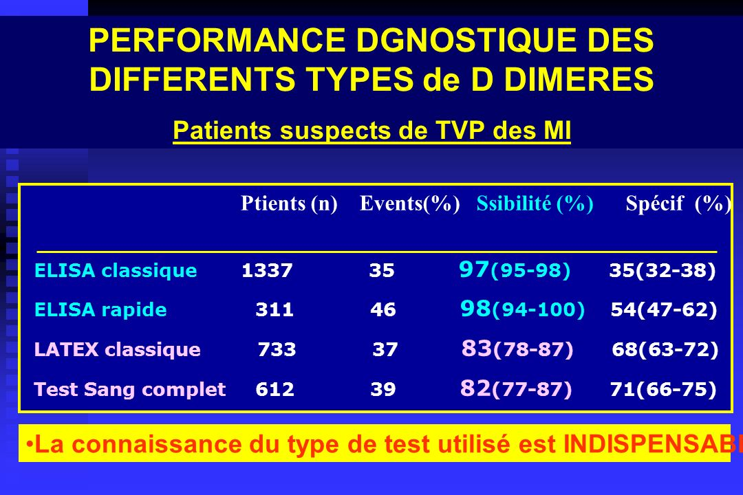 PERFORMANCE DGNOSTIQUE DES DIFFERENTS TYPES de D DIMERES Patients suspects de TVP des MI Ptients (n) Events(%) Ssibilité (%) Spécif (%) ELISA classiqu