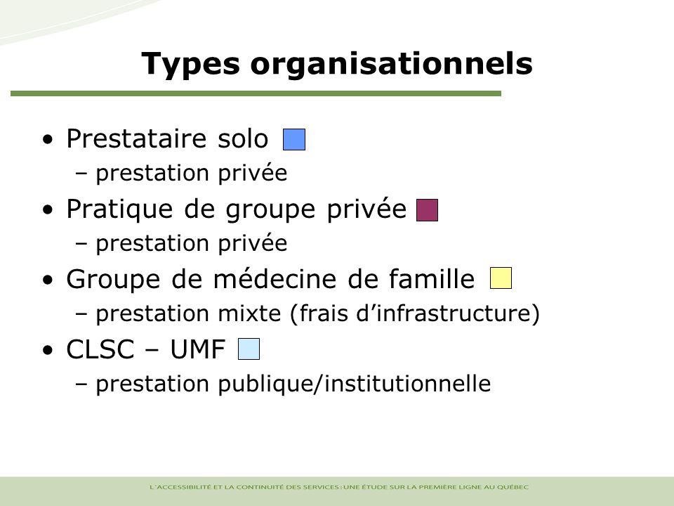 Types organisationnels Prestataire solo –prestation privée Pratique de groupe privée –prestation privée Groupe de médecine de famille –prestation mixte (frais dinfrastructure) CLSC – UMF –prestation publique/institutionnelle