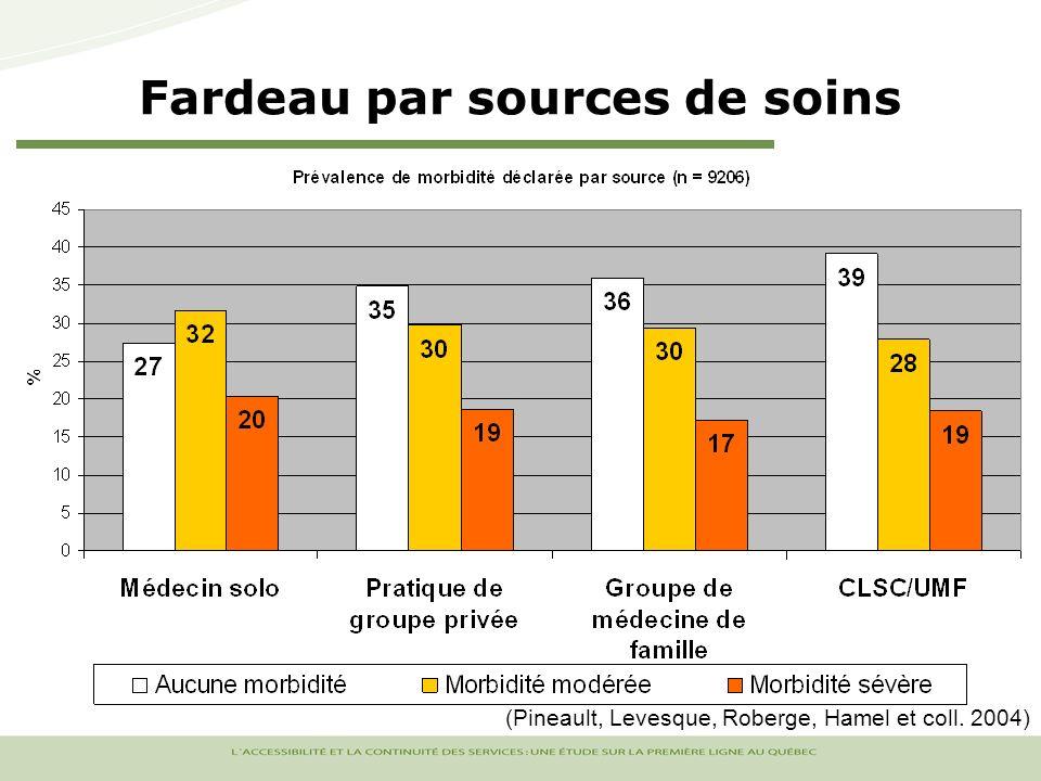 Fardeau par sources de soins (Pineault, Levesque, Roberge, Hamel et coll. 2004)