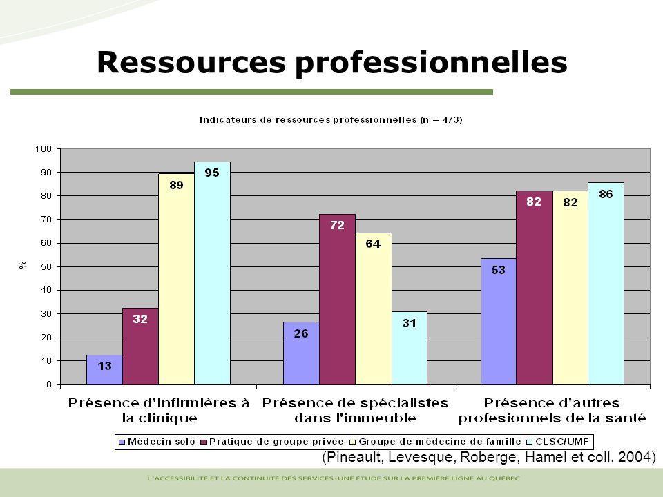 Ressources professionnelles (Pineault, Levesque, Roberge, Hamel et coll. 2004)