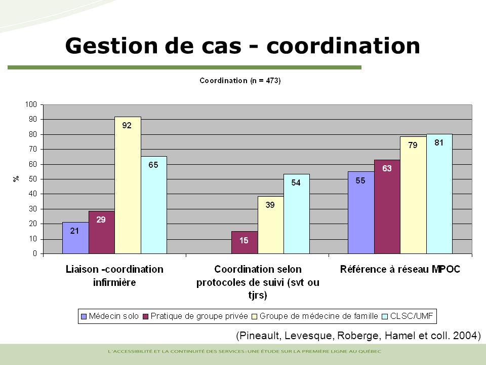 Gestion de cas - coordination (Pineault, Levesque, Roberge, Hamel et coll. 2004)