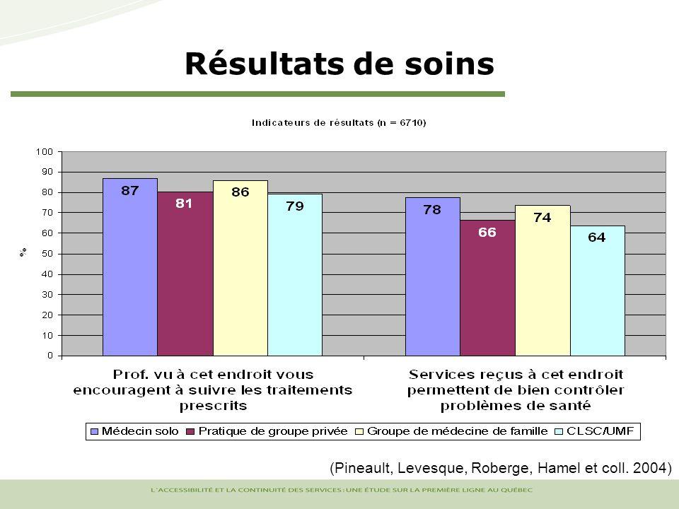 Résultats de soins (Pineault, Levesque, Roberge, Hamel et coll. 2004)
