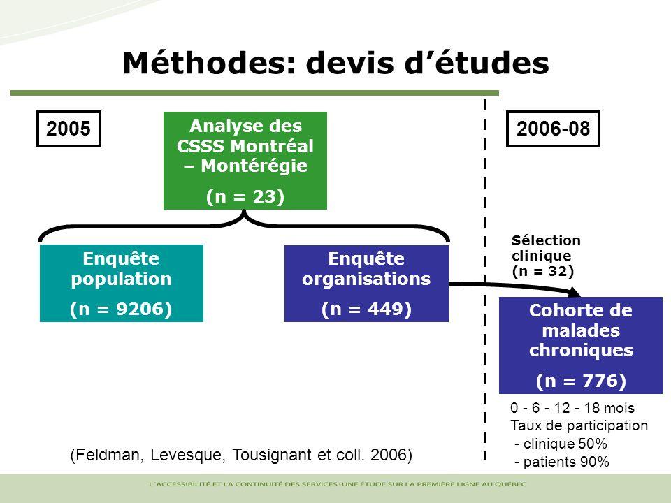 Méthodes: devis détudes Enquête population (n = 9206) Enquête organisations (n = 449) Analyse des CSSS Montréal – Montérégie (n = 23) 2005 Cohorte de malades chroniques (n = 776) Sélection clinique (n = 32) 0 - 6 - 12 - 18 mois Taux de participation - clinique 50% - patients 90% 2006-08 (Feldman, Levesque, Tousignant et coll.