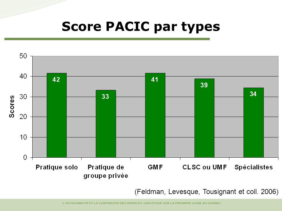 Score PACIC par types (Feldman, Levesque, Tousignant et coll. 2006)