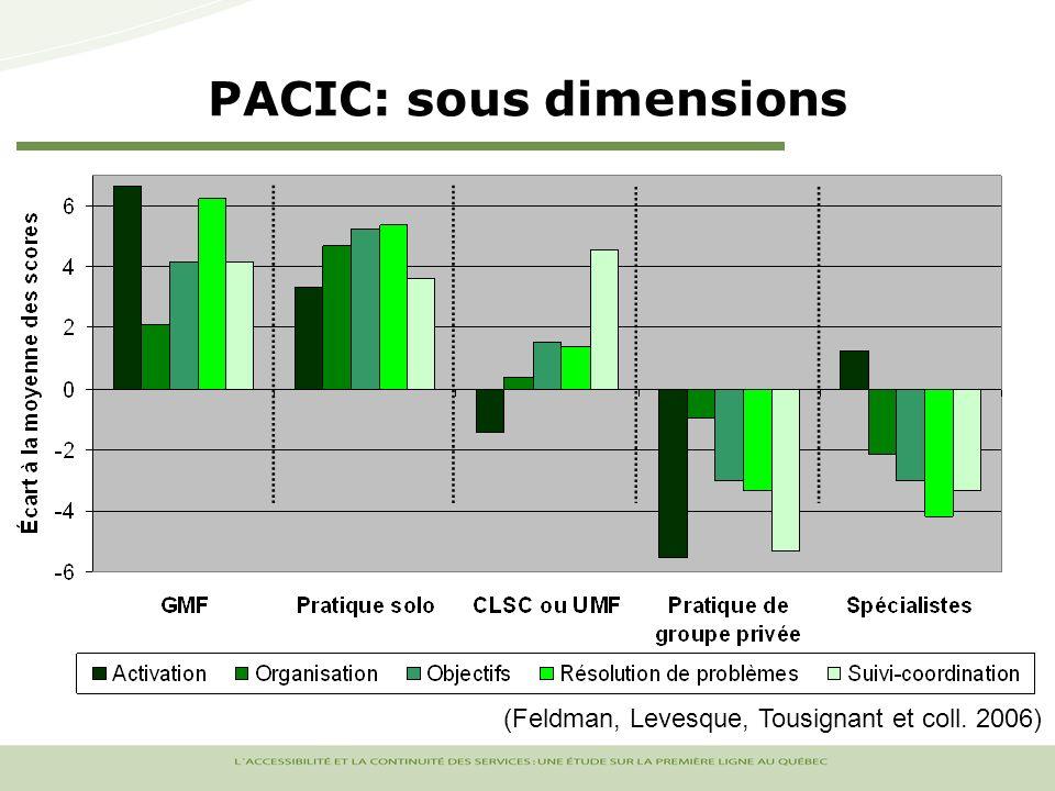 PACIC: sous dimensions (Feldman, Levesque, Tousignant et coll. 2006)