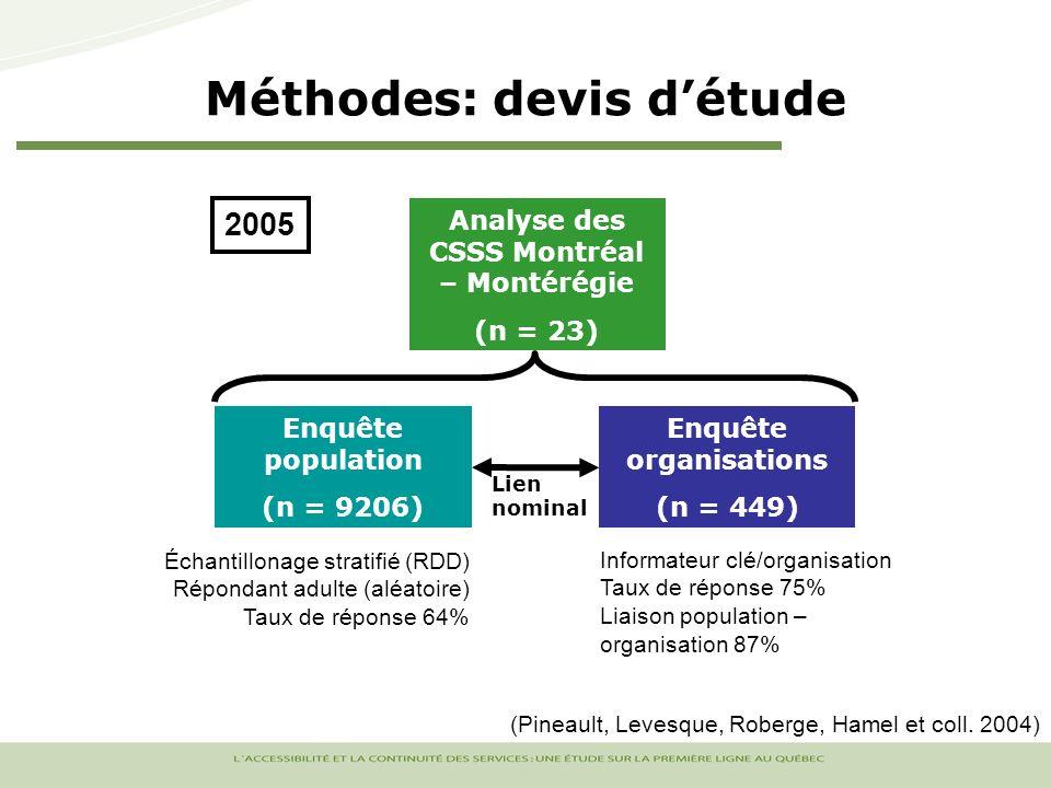 Méthodes: devis détude Enquête population (n = 9206) Enquête organisations (n = 449) Analyse des CSSS Montréal – Montérégie (n = 23) Lien nominal 2005 Échantillonage stratifié (RDD) Répondant adulte (aléatoire) Taux de réponse 64% Informateur clé/organisation Taux de réponse 75% Liaison population – organisation 87% (Pineault, Levesque, Roberge, Hamel et coll.