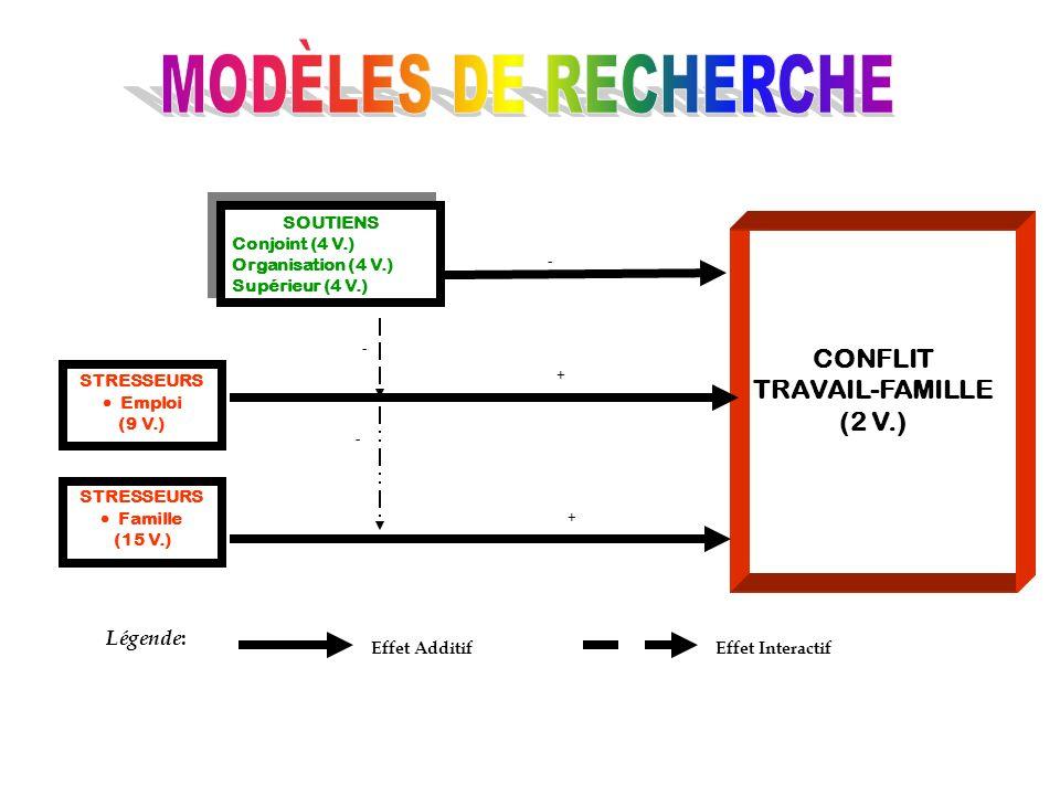 STRESSEURS Emploi (9 V.) STRESSEURS Famille (15 V.) SOUTIENS Conjoint (4 V.) Organisation (4 V.) Supérieur (4 V.) SOUTIENS Conjoint (4 V.) Organisatio