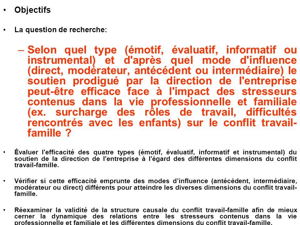 Objectifs La question de recherche: –Selon quel type (émotif, évaluatif, informatif ou instrumental) et d'après quel mode d'influence (direct, modérat