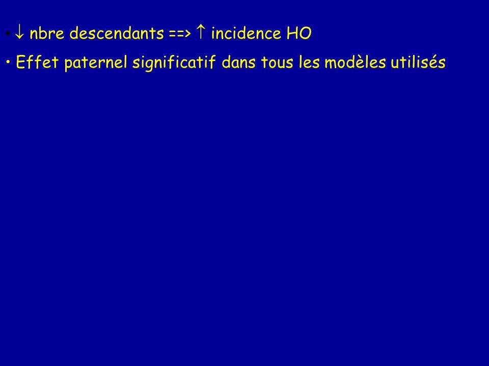 nbre descendants ==> incidence HO Effet paternel significatif dans tous les modèles utilisés