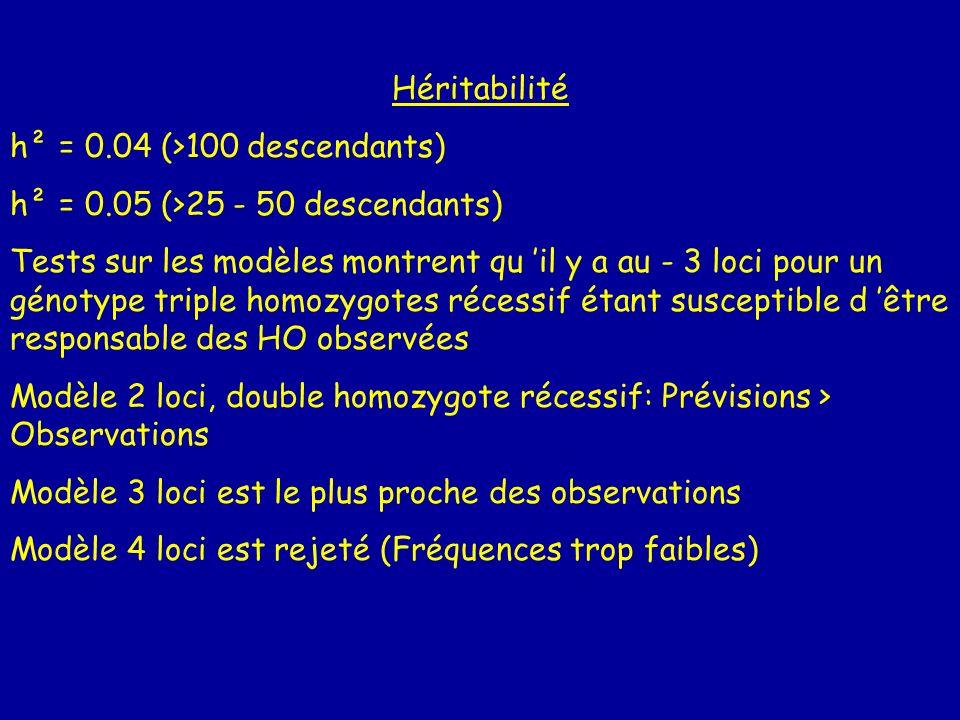 Héritabilité h² = 0.04 (>100 descendants) h² = 0.05 (>25 - 50 descendants) Tests sur les modèles montrent qu il y a au - 3 loci pour un génotype tripl