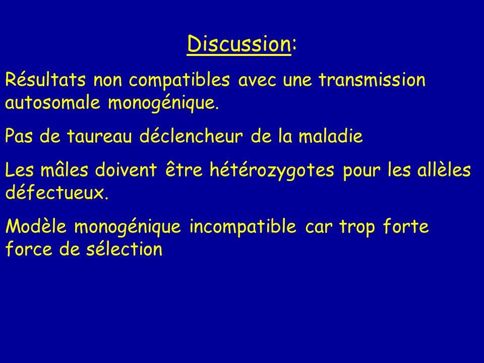 Discussion: Résultats non compatibles avec une transmission autosomale monogénique. Pas de taureau déclencheur de la maladie Les mâles doivent être hé
