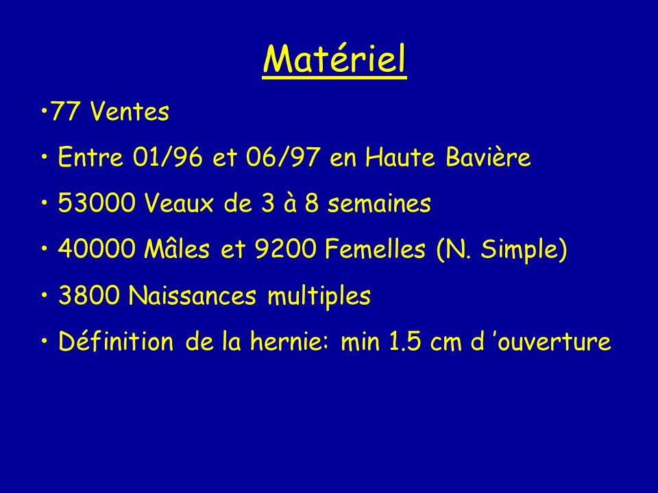 Matériel 77 Ventes Entre 01/96 et 06/97 en Haute Bavière 53000 Veaux de 3 à 8 semaines 40000 Mâles et 9200 Femelles (N. Simple) 3800 Naissances multip